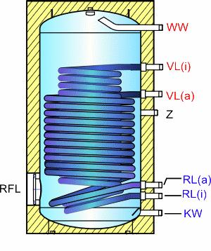 Ballon sanitaire pour pompe à chaleur simple registre